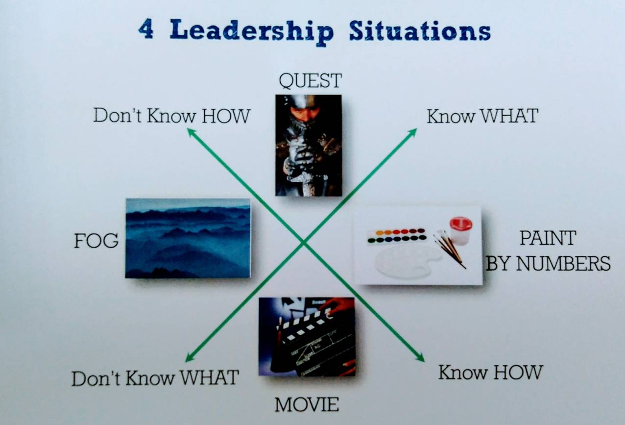 4 Change leadership situations