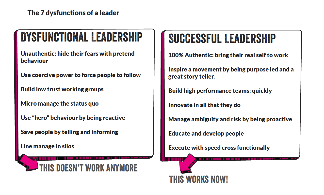 Dysfunctional Leadership vs Successful Leadership